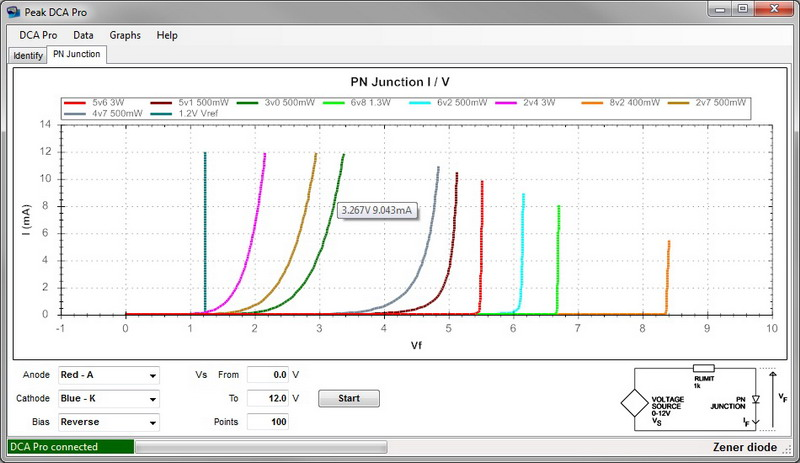 Comparing Zener diodes using reverse PN analysis